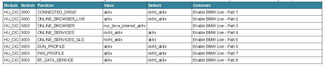 BMW F30 VO/FDL Coding Guide | | OBD2 Scanner Blog