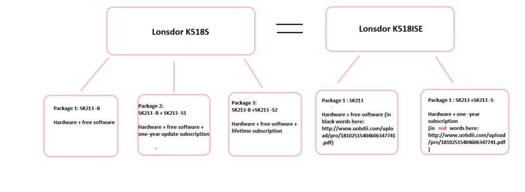 2019 Lonsdor K518S VS 2017 K518ISE: wins in 3 packages